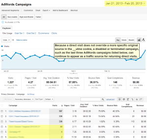 AdWords report displays terminated campaigns.