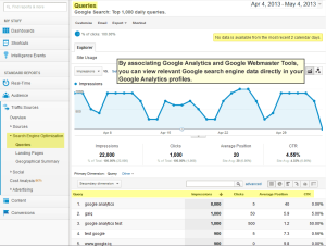 Queries report in Google Analytics
