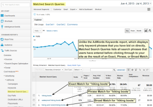 Matched Search Queries report